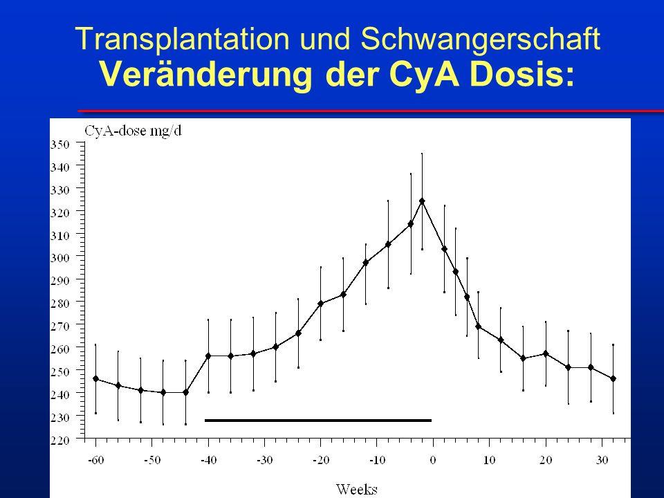 Transplantation und Schwangerschaft Veränderung der CyA Dosis: