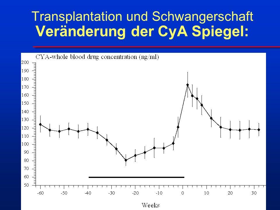 Transplantation und Schwangerschaft Veränderung der CyA Spiegel: