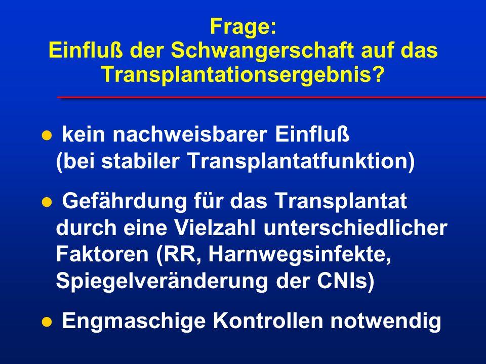 kein nachweisbarer Einfluß (bei stabiler Transplantatfunktion) Gefährdung für das Transplantat durch eine Vielzahl unterschiedlicher Faktoren (RR, Harnwegsinfekte, Spiegelveränderung der CNIs) Engmaschige Kontrollen notwendig Frage: Einfluß der Schwangerschaft auf das Transplantationsergebnis