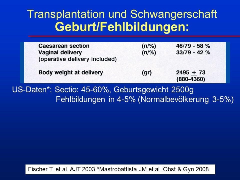 Transplantation und Schwangerschaft Geburt/Fehlbildungen: US-Daten*: Sectio: 45-60%, Geburtsgewicht 2500g Fehlbildungen in 4-5% (Normalbevölkerung 3-5