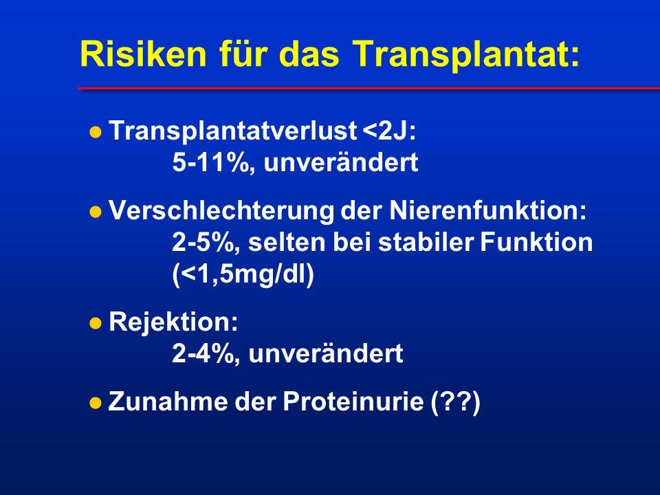 Risiken für das Transplantat: Transplantatverlust <2J: 5-11%, unverändert Verschlechterung der Nierenfunktion: 2-5%, selten bei stabiler Funktion (<1,5mg/dl) Rejektion: 2-4%, unverändert Zunahme der Proteinurie ( )