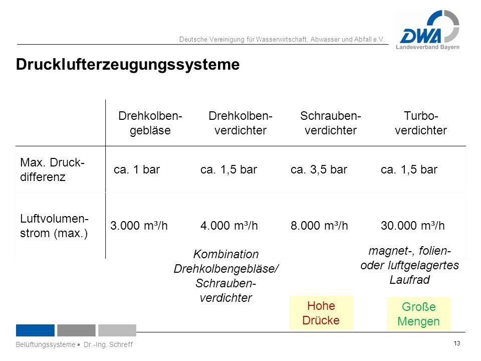 Deutsche Vereinigung für Wasserwirtschaft, Abwasser und Abfall e.V. 13 Drehkolben- gebläse Drehkolben- verdichter Schrauben- verdichter Turbo- verdich