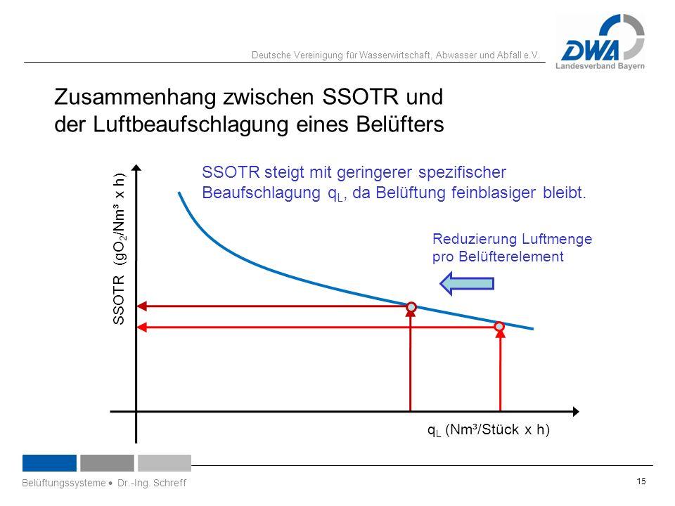 Deutsche Vereinigung für Wasserwirtschaft, Abwasser und Abfall e.V. 15 Belüftungssysteme  Dr.-Ing. Schreff q L (Nm³/Stück x h) Reduzierung Luftmenge