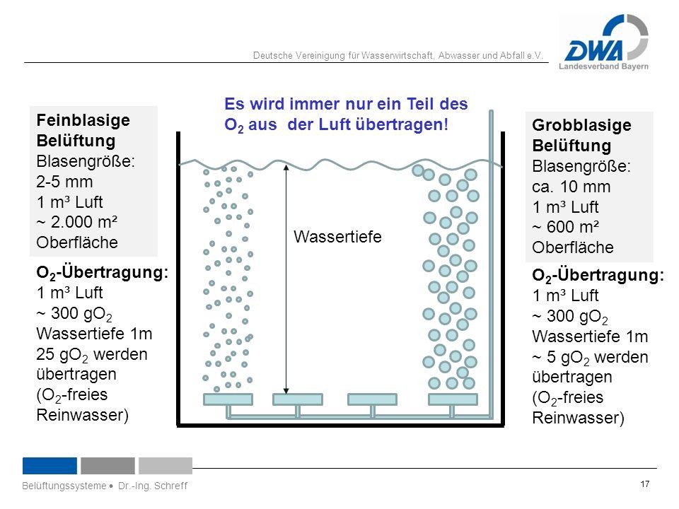 Deutsche Vereinigung für Wasserwirtschaft, Abwasser und Abfall e.V. 17 Feinblasige Belüftung Blasengröße: 2-5 mm 1 m³ Luft ~ 2.000 m² Oberfläche Grobb
