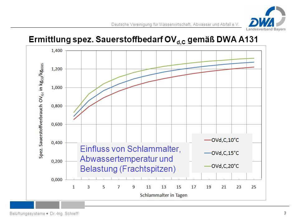 Deutsche Vereinigung für Wasserwirtschaft, Abwasser und Abfall e.V. 3 Ermittlung spez. Sauerstoffbedarf OV d,C gemäß DWA A131 Einfluss von Schlammalte
