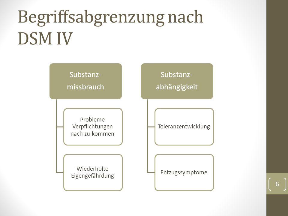 Begriffsabgrenzung nach DSM IV Substanz- missbrauch Probleme Verpflichtungen nach zu kommen Wiederholte Eigengefährdung Substanz- abhängigkeit ToleranzentwicklungEntzugssymptome 6