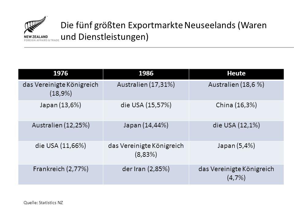 Die fünf größten Exportmarkte Neuseelands (Waren und Dienstleistungen) 19761986Heute das Vereinigte Königreich (18,9%) Australien (17,31%)Australien (18,6 %) Japan (13,6%)die USA (15,57%)China (16,3%) Australien (12,25%)Japan (14,44%)die USA (12,1%) die USA (11,66%)das Vereinigte Königreich (8,83%) Japan (5,4%) Frankreich (2,77%)der Iran (2,85%)das Vereinigte Königreich (4,7%) Quelle: Statistics NZ