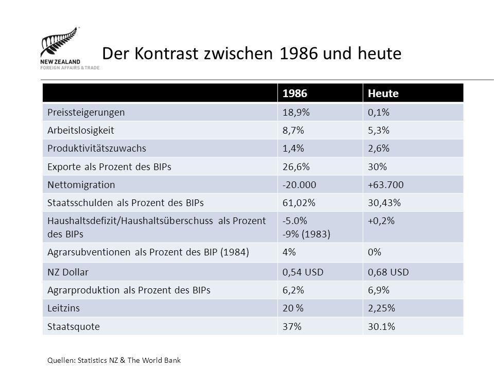 Der Kontrast zwischen 1986 und heute 1986Heute Preissteigerungen18,9%0,1% Arbeitslosigkeit8,7%5,3% Produktivitätszuwachs1,4%2,6% Exporte als Prozent des BIPs26,6%30% Nettomigration-20.000+63.700 Staatsschulden als Prozent des BIPs61,02%30,43% Haushaltsdefizit/Haushaltsüberschuss als Prozent des BIPs -5.0% -9% (1983) +0,2% Agrarsubventionen als Prozent des BIP (1984)4%0% NZ Dollar0,54 USD0,68 USD Agrarproduktion als Prozent des BIPs6,2%6,9% Leitzins20 %2,25% Staatsquote37%30.1% Quellen: Statistics NZ & The World Bank