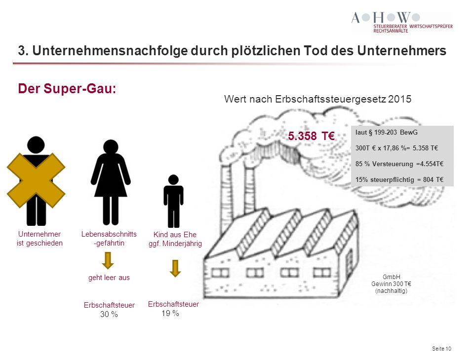 Seite 10 3. Unternehmensnachfolge durch plötzlichen Tod des Unternehmers Der Super-Gau: GmbH Gewinn 300 T€ (nachhaltig) Wert nach Erbschaftssteuergese