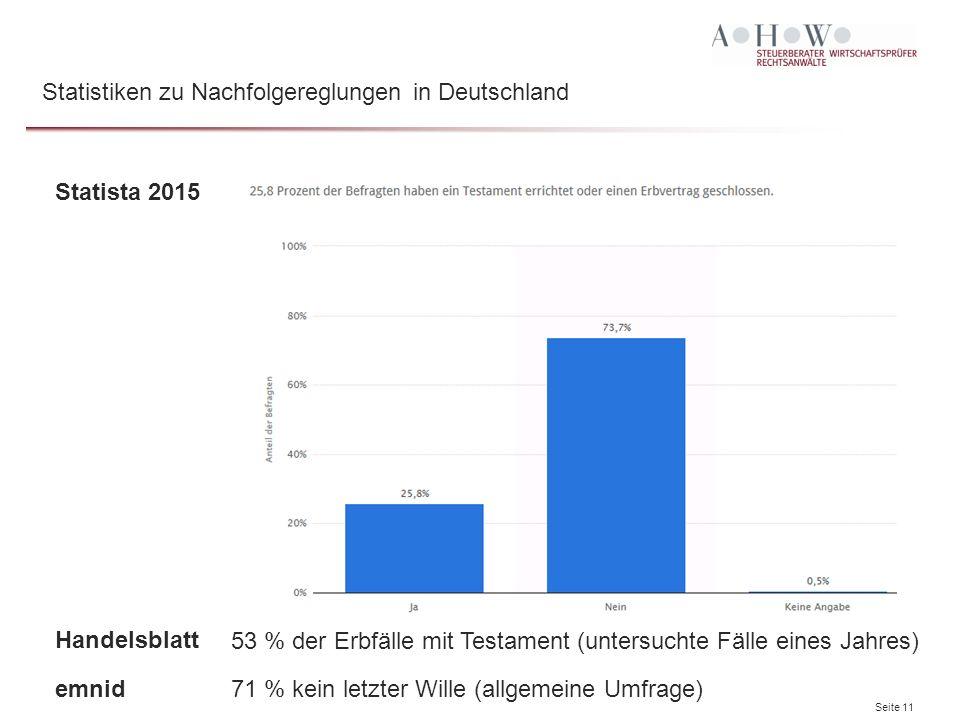 Seite 11 Statista 2015 Handelsblatt Statistiken zu Nachfolgereglungen in Deutschland 53 % der Erbfälle mit Testament (untersuchte Fälle eines Jahres) emnid71 % kein letzter Wille (allgemeine Umfrage)