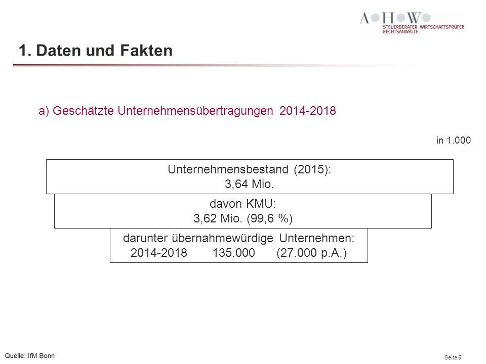 Seite 5 1. Daten und Fakten Unternehmensbestand (2015): 3,64 Mio. davon KMU: 3,62 Mio. (99,6 %) darunter übernahmewürdige Unternehmen: 2014-2018 135.0