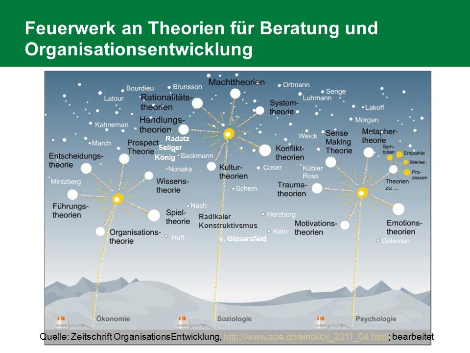 Feuerwerk an Theorien für Beratung und Organisationsentwicklung Radatz Seliger König Quelle: Zeitschrift OrganisationsEntwicklung, http://www.zoe.ch/e
