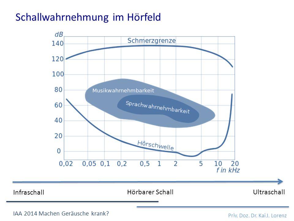 Schallwahrnehmung im Hörfeld Priv. Doz. Dr. Kai J. Lorenz IAA 2014 Machen Geräusche krank? Infraschall Hörbarer SchallUltraschall