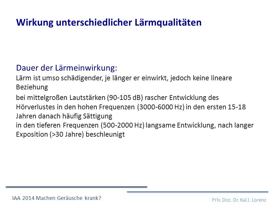 Wirkung unterschiedlicher Lärmqualitäten Dauer der Lärmeinwirkung: Lärm ist umso schädigender, je länger er einwirkt, jedoch keine lineare Beziehung bei mittelgroßen Lautstärken (90-105 dB) rascher Entwicklung des Hörverlustes in den hohen Frequenzen (3000-6000 Hz) in den ersten 15-18 Jahren danach häufig Sättigung in den tieferen Frequenzen (500-2000 Hz) langsame Entwicklung, nach langer Exposition (>30 Jahre) beschleunigt Priv.