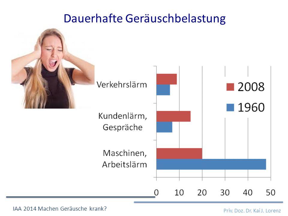 Priv. Doz. Dr. Kai J. Lorenz IAA 2014 Machen Geräusche krank