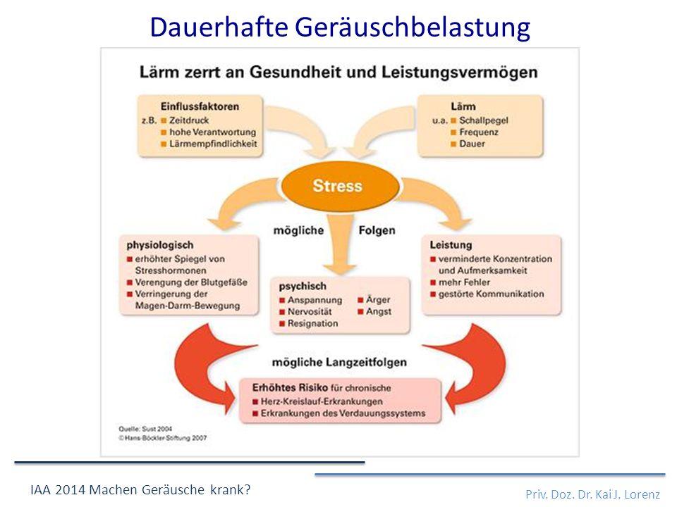 Dauerhafte Geräuschbelastung Priv. Doz. Dr. Kai J. Lorenz IAA 2014 Machen Geräusche krank