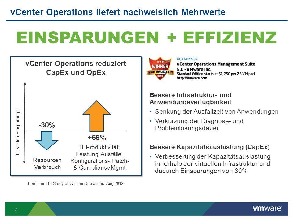 2 vCenter Operations liefert nachweislich Mehrwerte Bessere Infrastruktur- und Anwendungsverfügbarkeit Senkung der Ausfallzeit von Anwendungen Verkürzung der Diagnose- und Problemlösungsdauer Bessere Kapazitätsauslastung (CapEx) Verbesserung der Kapazitätsauslastung innerhalb der virtuellen Infrastruktur und dadurch Einsparungen von 30% EINSPARUNGEN + EFFIZIENZ IT Kosten Einsparungen Resourcen Verbrauch IT Produktivität: Leistung, Ausfälle, Konfigurations-, Patch- & Compliance Mgmt.