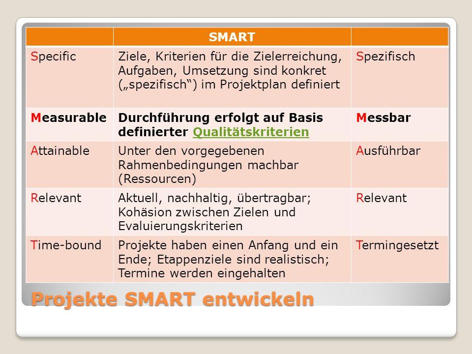 """Projekte SMART entwickeln SMART SpecificZiele, Kriterien für die Zielerreichung, Aufgaben, Umsetzung sind konkret (""""spezifisch ) im Projektplan definiert Spezifisch MeasurableDurchführung erfolgt auf Basis definierter QualitätskriterienQualitätskriterien Messbar AttainableUnter den vorgegebenen Rahmenbedingungen machbar (Ressourcen) Ausführbar RelevantAktuell, nachhaltig, übertragbar; Kohäsion zwischen Zielen und Evaluierungskriterien Relevant Time-boundProjekte haben einen Anfang und ein Ende; Etappenziele sind realistisch; Termine werden eingehalten Termingesetzt"""