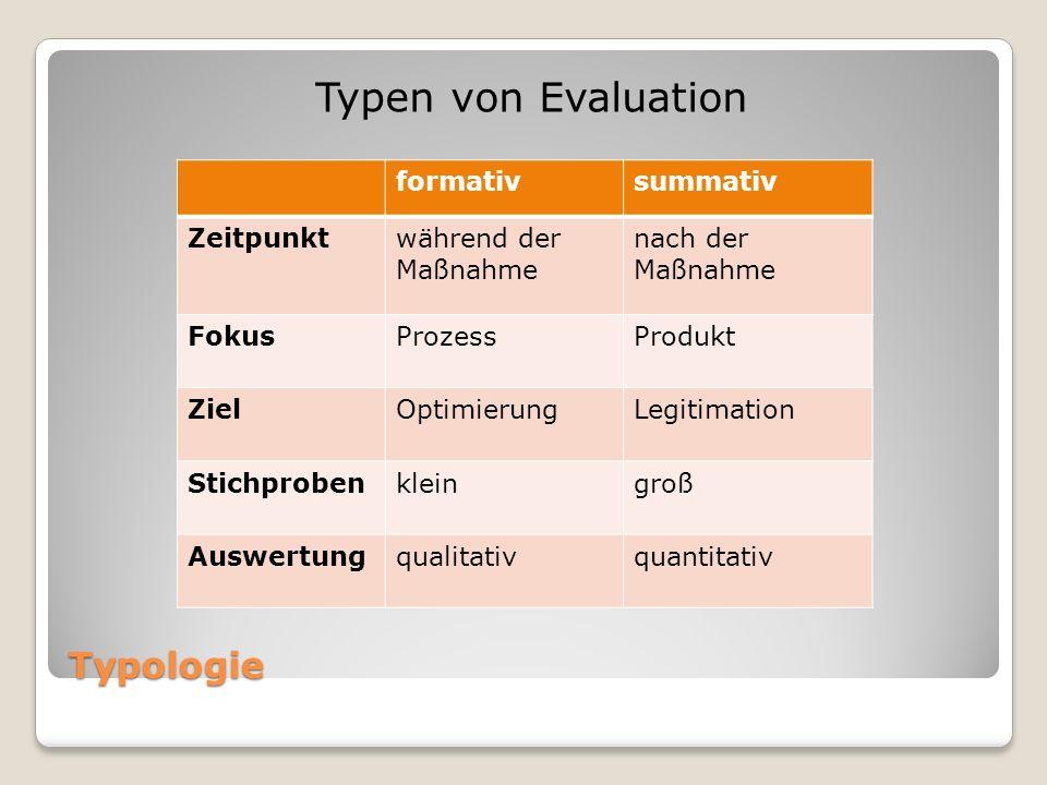 Typologie Typen von Evaluation formativsummativ Zeitpunktwährend der Maßnahme nach der Maßnahme FokusProzessProdukt ZielOptimierungLegitimation Stichprobenkleingroß Auswertungqualitativquantitativ
