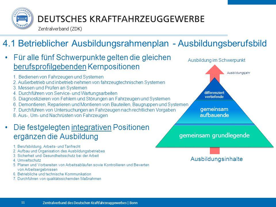 Zentralverband des Deutschen Kraftfahrzeuggewerbes | Bonn Zentralverband (ZDK) 11 4.1 Betrieblicher Ausbildungsrahmenplan - Ausbildungsberufsbild Für alle fünf Schwerpunkte gelten die gleichen berufsprofilgebenden Kernpositionen Die festgelegten integrativen Positionen ergänzen die Ausbildung 1.