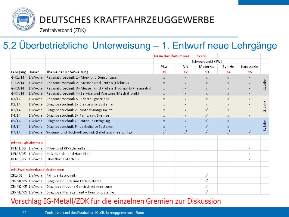 Zentralverband des Deutschen Kraftfahrzeuggewerbes | Bonn Zentralverband (ZDK) 17 5.2 Überbetriebliche Unterweisung – 1. Entwurf neue Lehrgänge Vorsch