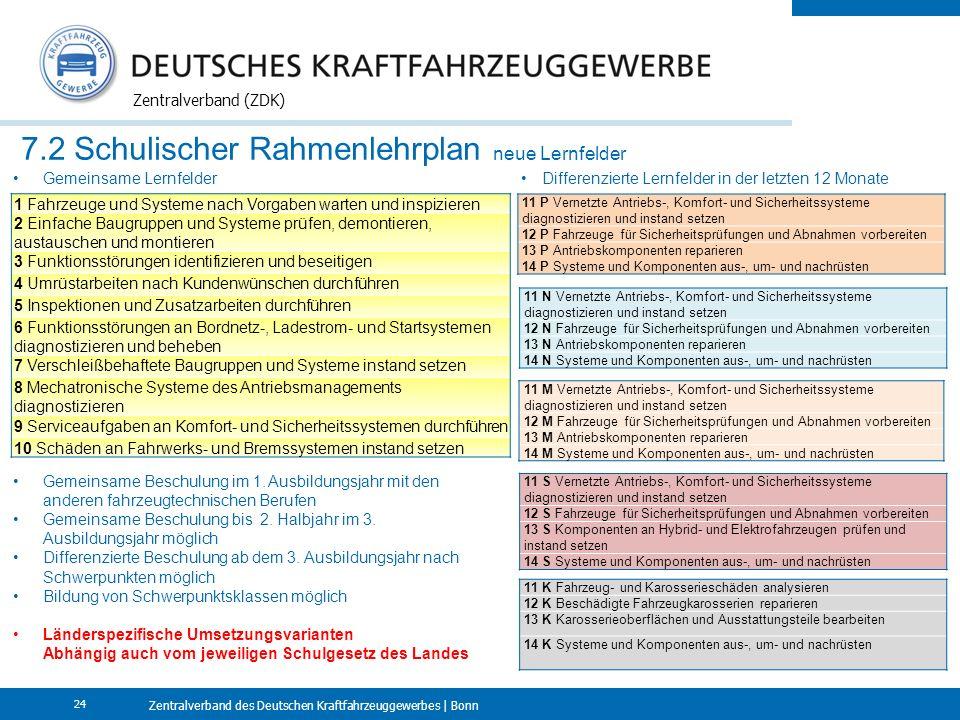 Zentralverband des Deutschen Kraftfahrzeuggewerbes | Bonn Zentralverband (ZDK) 24 7.2 Schulischer Rahmenlehrplan neue Lernfelder 11 P Vernetzte Antriebs-, Komfort- und Sicherheitssysteme diagnostizieren und instand setzen 12 P Fahrzeuge für Sicherheitsprüfungen und Abnahmen vorbereiten 13 P Antriebskomponenten reparieren 14 P Systeme und Komponenten aus-, um- und nachrüsten 11 N Vernetzte Antriebs-, Komfort- und Sicherheitssysteme diagnostizieren und instand setzen 12 N Fahrzeuge für Sicherheitsprüfungen und Abnahmen vorbereiten 13 N Antriebskomponenten reparieren 14 N Systeme und Komponenten aus-, um- und nachrüsten 11 M Vernetzte Antriebs-, Komfort- und Sicherheitssysteme diagnostizieren und instand setzen 12 M Fahrzeuge für Sicherheitsprüfungen und Abnahmen vorbereiten 13 M Antriebskomponenten reparieren 14 M Systeme und Komponenten aus-, um- und nachrüsten 11 K Fahrzeug- und Karosserieschäden analysieren 12 K Beschädigte Fahrzeugkarosserien reparieren 13 K Karosserieoberflächen und Ausstattungsteile bearbeiten 14 K Systeme und Komponenten aus-, um- und nachrüsten 11 S Vernetzte Antriebs-, Komfort- und Sicherheitssysteme diagnostizieren und instand setzen 12 S Fahrzeuge für Sicherheitsprüfungen und Abnahmen vorbereiten 13 S Komponenten an Hybrid- und Elektrofahrzeugen prüfen und instand setzen 14 S Systeme und Komponenten aus-, um- und nachrüsten 1 Fahrzeuge und Systeme nach Vorgaben warten und inspizieren 2 Einfache Baugruppen und Systeme prüfen, demontieren, austauschen und montieren 3 Funktionsstörungen identifizieren und beseitigen 4 Umrüstarbeiten nach Kundenwünschen durchführen 5 Inspektionen und Zusatzarbeiten durchführen 6 Funktionsstörungen an Bordnetz-, Ladestrom- und Startsystemen diagnostizieren und beheben 7 Verschleißbehaftete Baugruppen und Systeme instand setzen 8 Mechatronische Systeme des Antriebsmanagements diagnostizieren 9 Serviceaufgaben an Komfort- und Sicherheitssystemen durchführen 10 Schäden an Fahrwerks- und Bremssystemen instand setzen