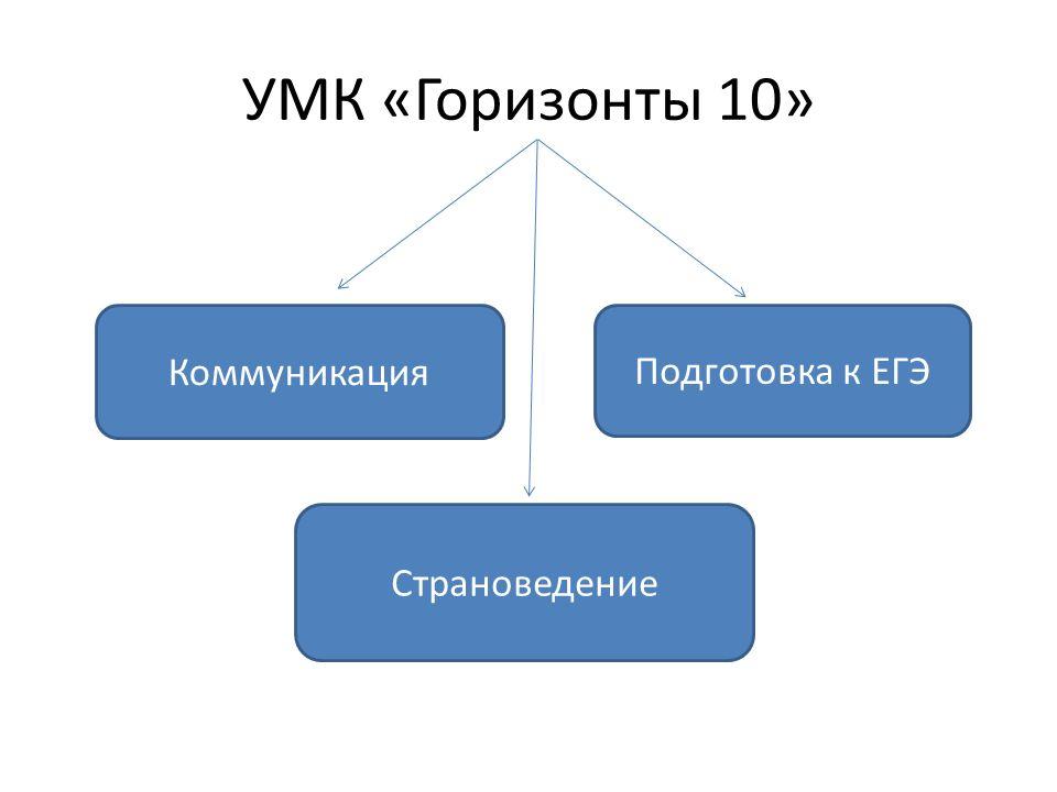 УМК «Горизонты 10» Коммуникация Подготовка к ЕГЭ Страноведение