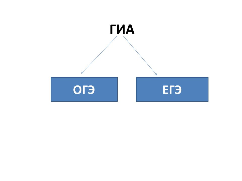 Главная тема Специфика заданий ЕГЭ