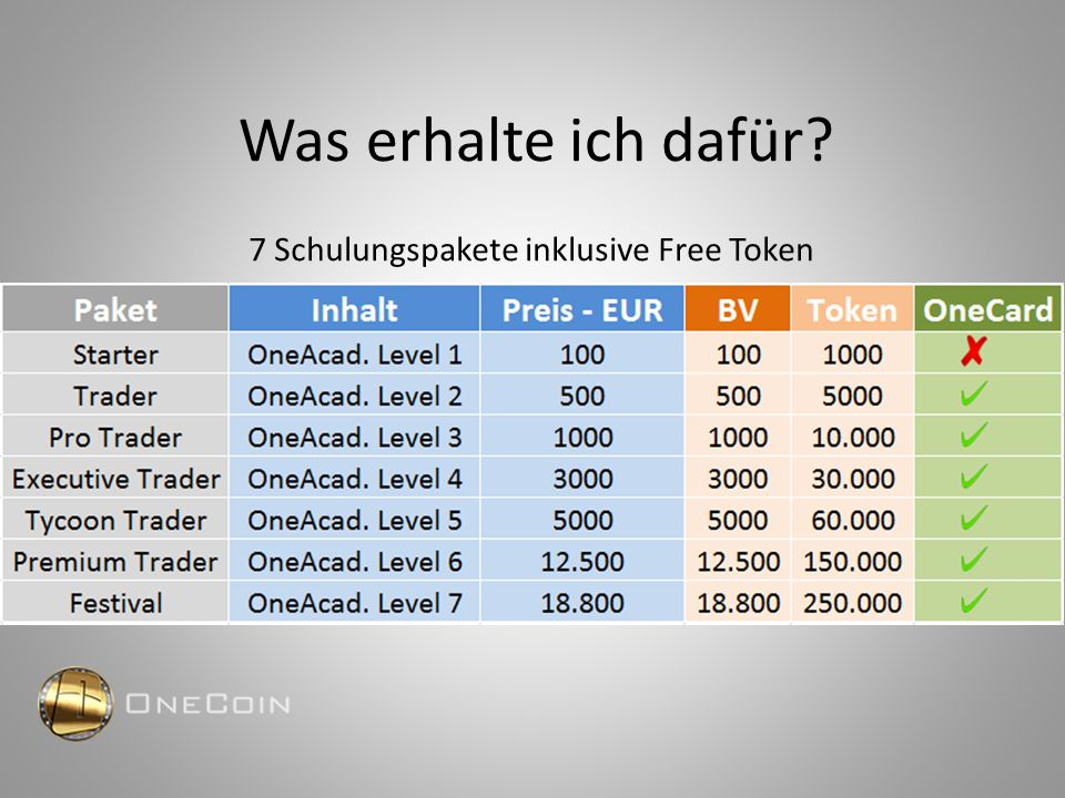 Beispiel 1000er Paket Investition: € 1.000.– Man erhält Token: 10.000 Ein Split (Verdoppelung) 20.000 Dafür erhalte ich beim Kurs 1:40 500 OneCoins (Schwierigkeitsgrad 40, Stand Dez.15) OneCoin Kurs vom Dez.15: 3,95 €  € 1.975.-- Bei Kurs 5,00 € € 2.500.-- Bei Kurs 20,00 € € 10.000.--