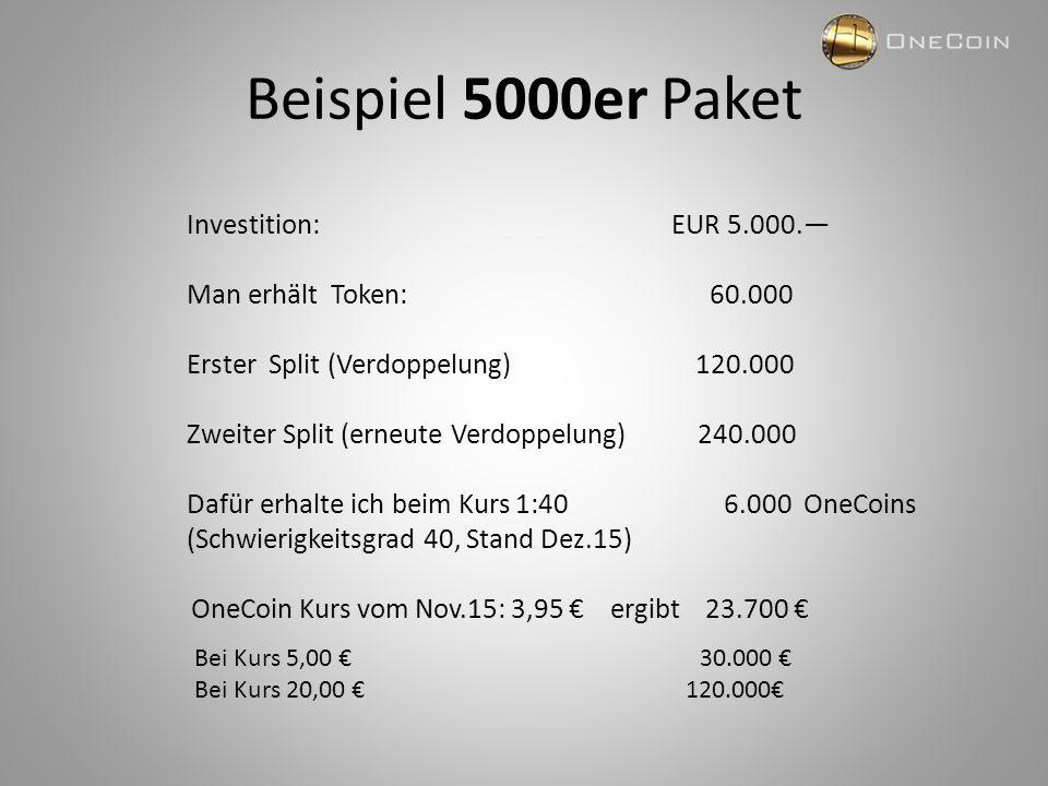 Beispiel 5000er Paket Investition: EUR 5.000.— Man erhält Token: 60.000 Erster Split (Verdoppelung) 120.000 Zweiter Split (erneute Verdoppelung) 240.000 Dafür erhalte ich beim Kurs 1:40 6.000 OneCoins (Schwierigkeitsgrad 40, Stand Dez.15) OneCoin Kurs vom Nov.15: 3,95 € ergibt 23.700 € Bei Kurs 5,00 € 30.000 € Bei Kurs 20,00 € 120.000€