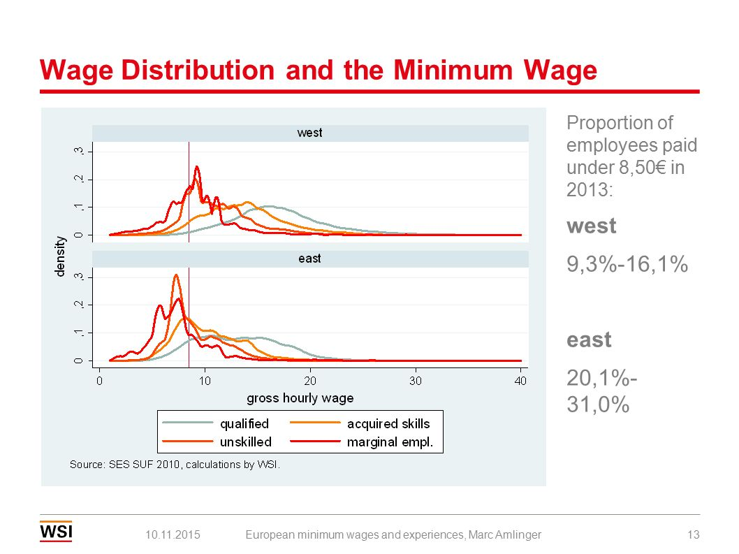 Wage Distribution and the Minimum Wage 10.11.2015European minimum wages and experiences, Marc Amlinger13 Proportion of employees paid under 8,50€ in 2013: west 9,3%-16,1% east 20,1%- 31,0%