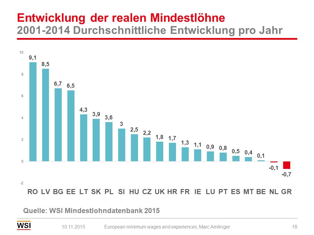 Entwicklung der realen Mindestlöhne 2001-2014 Durchschnittliche Entwicklung pro Jahr 10.11.2015European minimum wages and experiences, Marc Amlinger18 Quelle: WSI Mindestlohndatenbank 2015