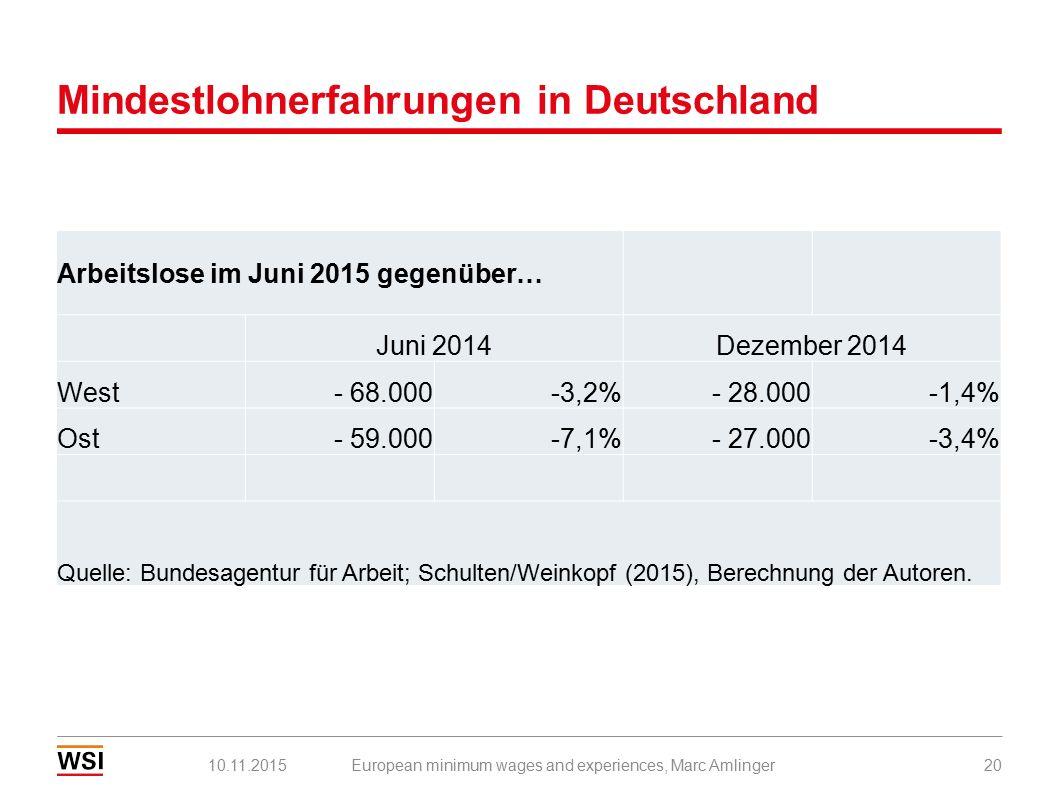Mindestlohnerfahrungen in Deutschland European minimum wages and experiences, Marc Amlinger2010.11.2015 Arbeitslose im Juni 2015 gegenüber… Juni 2014Dezember 2014 West- 68.000-3,2%- 28.000-1,4% Ost- 59.000-7,1%- 27.000-3,4% Quelle: Bundesagentur für Arbeit; Schulten/Weinkopf (2015), Berechnung der Autoren.