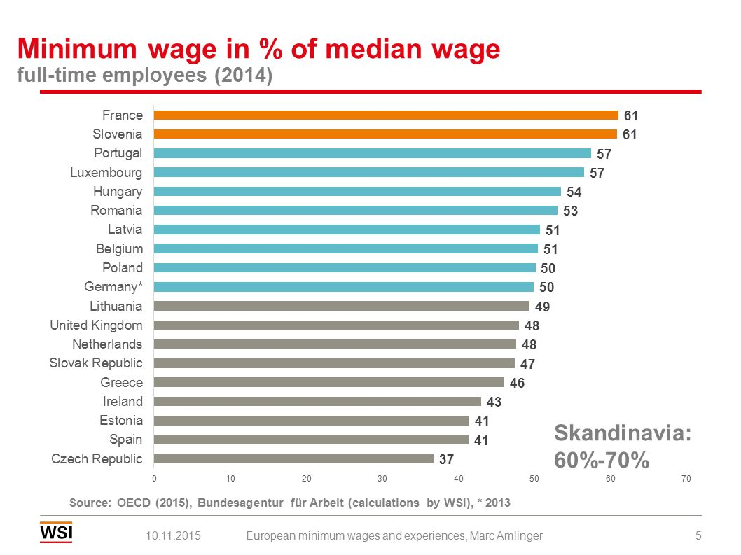 Share of low-wage earners 2010 10.11.2015European minimum wages and experiences, Marc Amlinger6 universal minimum wage sectoral minimum wages Source: Eurostat, SES.