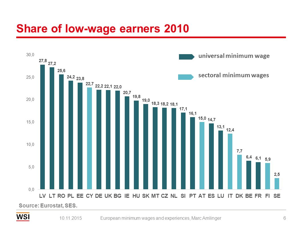 7 Development of minimum wages in real terms 2010-2012 European minimum wages and experiences, Marc Amlinger10.11.2015