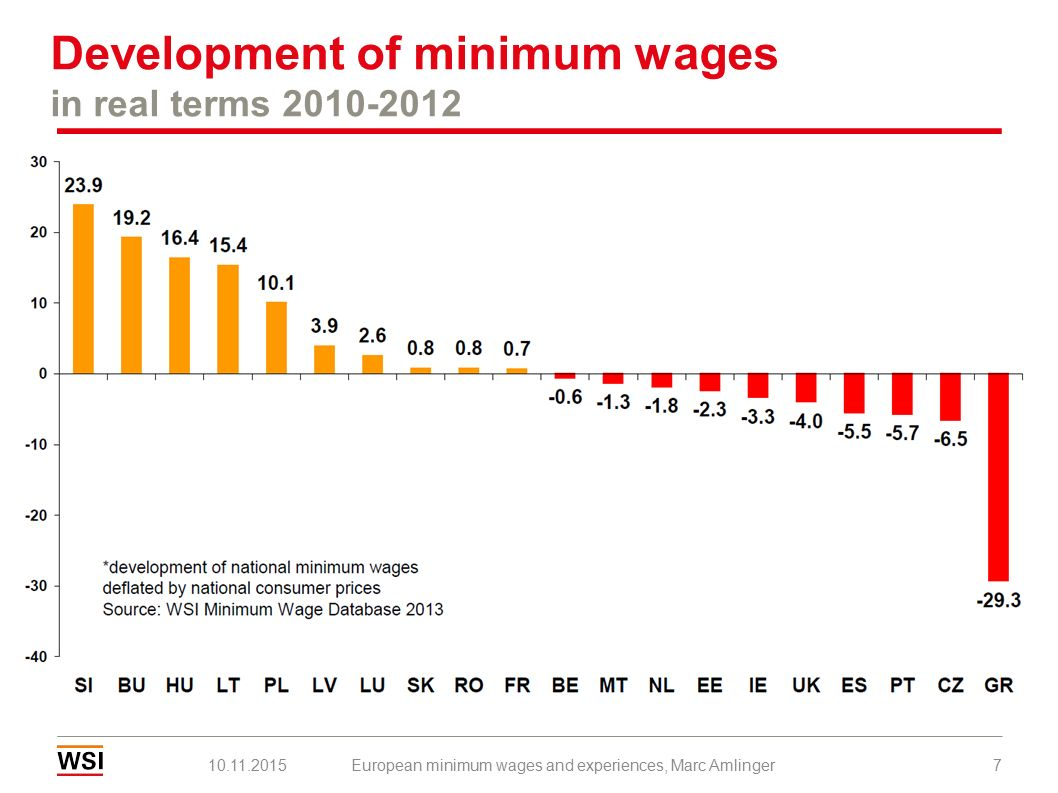 Development of minimum wages in real terms (2000=100) 10.11.2015European minimum wages and experiences, Marc Amlinger8 Source: WSI Minimum Wage Database 2015