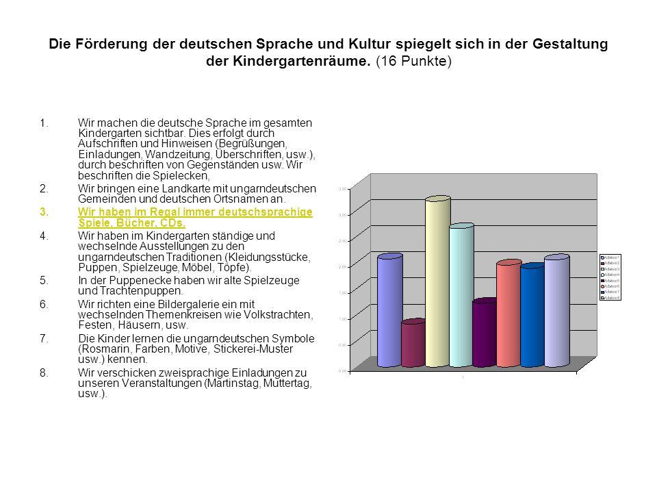 Die Förderung der deutschen Sprache und Kultur spiegelt sich in der Gestaltung der Kindergartenräume.