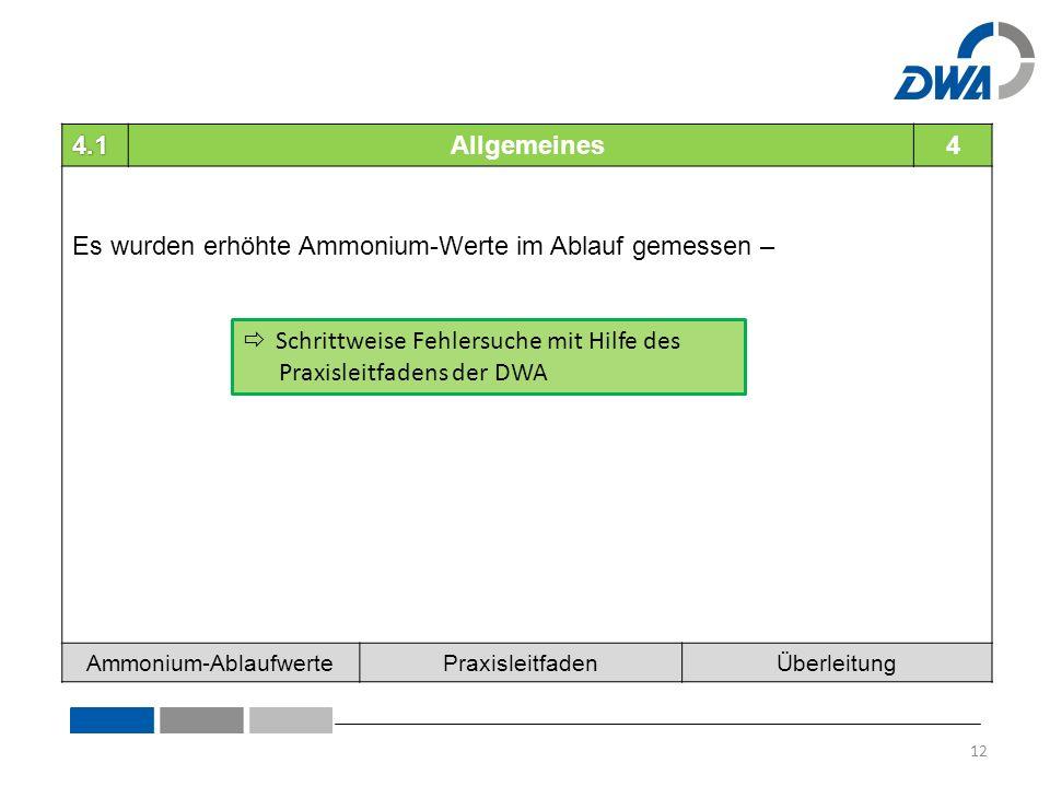 4.1 Allgemeines4 Es wurden erhöhte Ammonium-Werte im Ablauf gemessen – Ammonium-AblaufwertePraxisleitfadenÜberleitung  Schrittweise Fehlersuche mit Hilfe des Praxisleitfadens der DWA 12