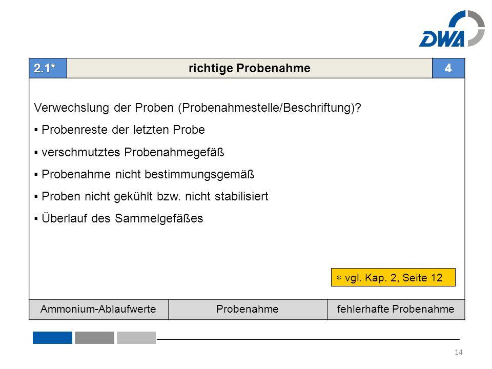 2.1*richtige Probenahme4 Verwechslung der Proben (Probenahmestelle/Beschriftung).