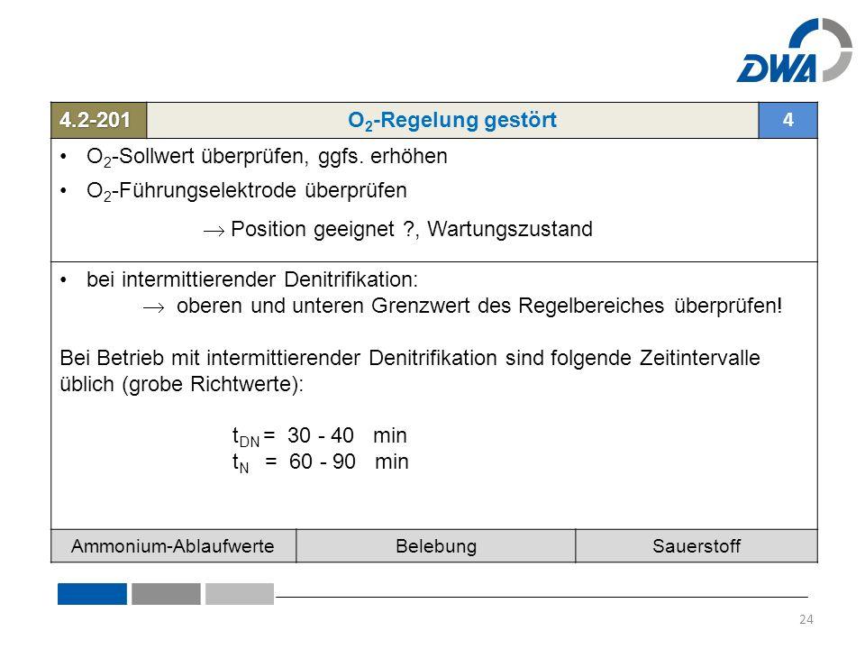 4.2-201O 2 -Regelung gestört 4 O 2 -Sollwert überprüfen, ggfs.