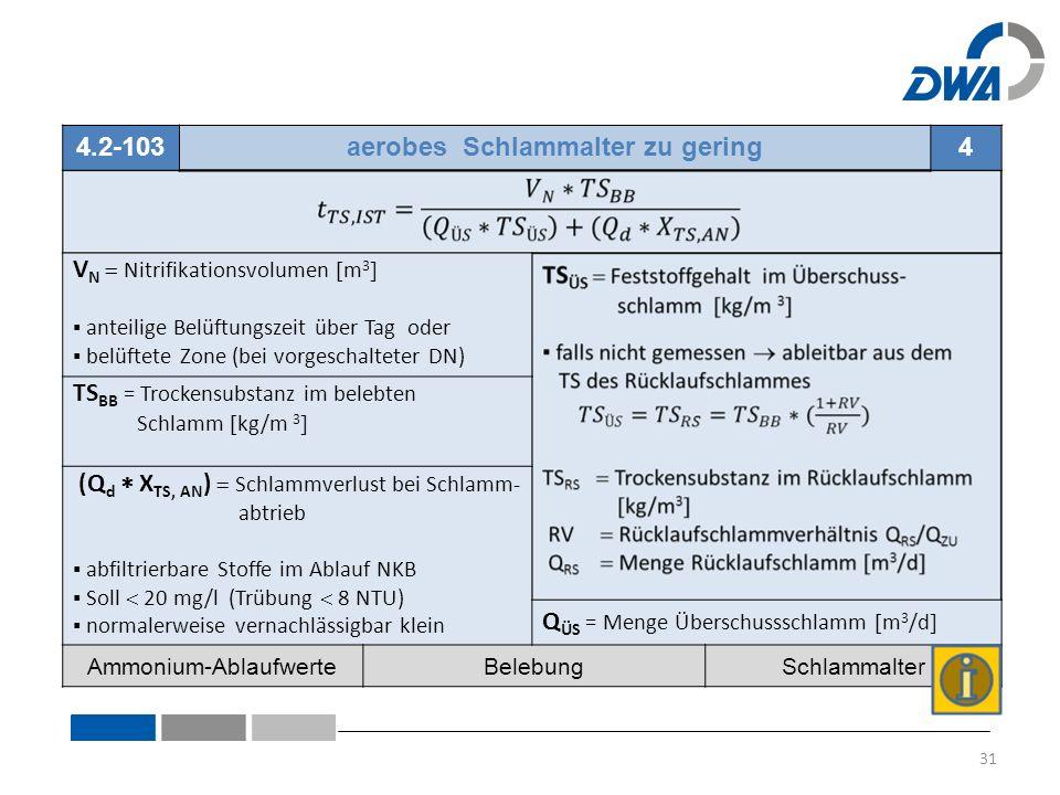 4.2-103aerobes Schlammalter zu gering4 V N  Nitrifikationsvolumen  m 3  ▪ anteilige Belüftungszeit über Tag oder ▪ belüftete Zone (bei vorgeschalteter DN) TS BB = Trockensubstanz im belebten Schlamm  kg/m 3  (Q d  X TS, AN )  Schlammverlust bei Schlamm- abtrieb ▪ abfiltrierbare Stoffe im Ablauf NKB ▪ Soll  20 mg/l (Trübung  8 NTU) ▪ normalerweise vernachlässigbar klein Q ÜS = Menge Überschussschlamm  m 3 /d  Ammonium-AblaufwerteBelebungSchlammalter 31