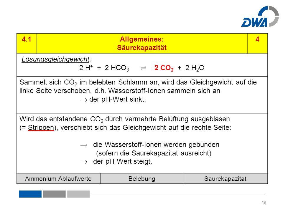 4.1Allgemeines: Säurekapazität 4 Lösungsgleichgewicht: 2 H + + 2 HCO 3 - ⇌ 2 CO 2 + 2 H 2 O Sammelt sich CO 2 im belebten Schlamm an, wird das Gleichgewicht auf die linke Seite verschoben, d.h.