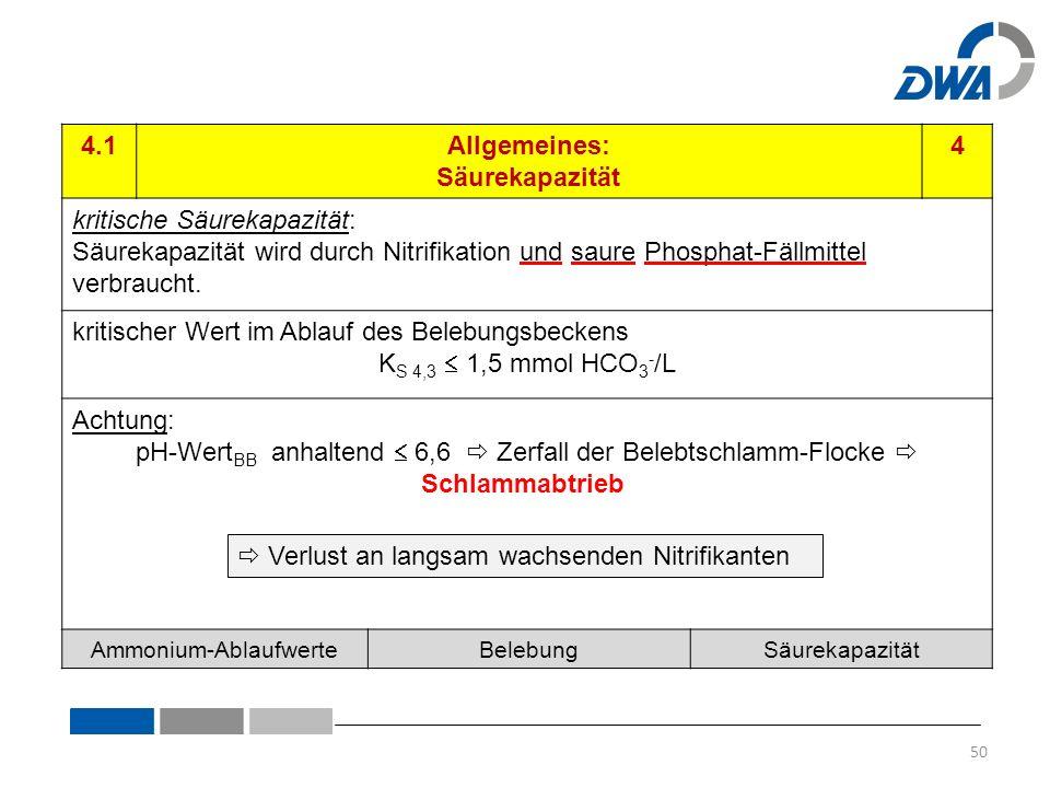 4.1Allgemeines: Säurekapazität 4 kritische Säurekapazität: Säurekapazität wird durch Nitrifikation und saure Phosphat-Fällmittel verbraucht.