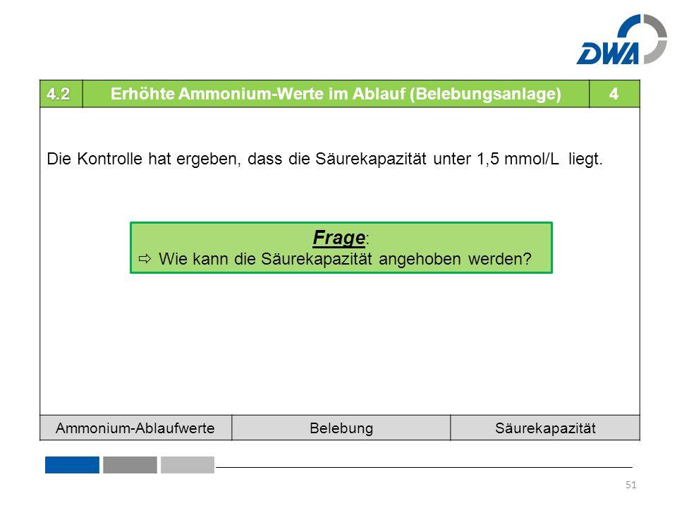 4.2Erhöhte Ammonium-Werte im Ablauf (Belebungsanlage)4 Die Kontrolle hat ergeben, dass die Säurekapazität unter 1,5 mmol/L liegt.