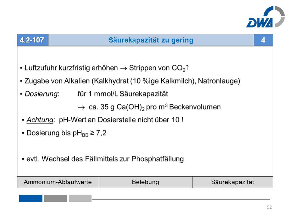 4.2-107Säurekapazität zu gering4 Ammonium-AblaufwerteBelebungSäurekapazität 52