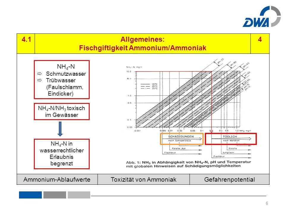 4.2-108TKN-Fracht zu hoch4 kurzfristig: ▪ Luftzufuhr kurzfristig erhöhen (bis 3,5 mg O 2 /L) ▪ ggfs.