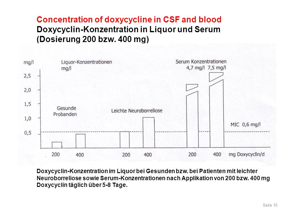 Seite 10 Concentration of doxycycline in CSF and blood Doxycyclin-Konzentration in Liquor und Serum (Dosierung 200 bzw. 400 mg) Doxycyclin-Konzentrati