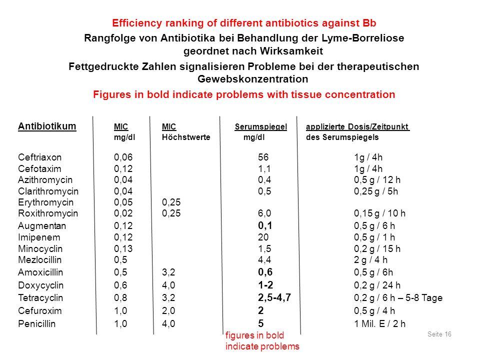 Efficiency ranking of different antibiotics against Bb Rangfolge von Antibiotika bei Behandlung der Lyme-Borreliose geordnet nach Wirksamkeit Fettgedr