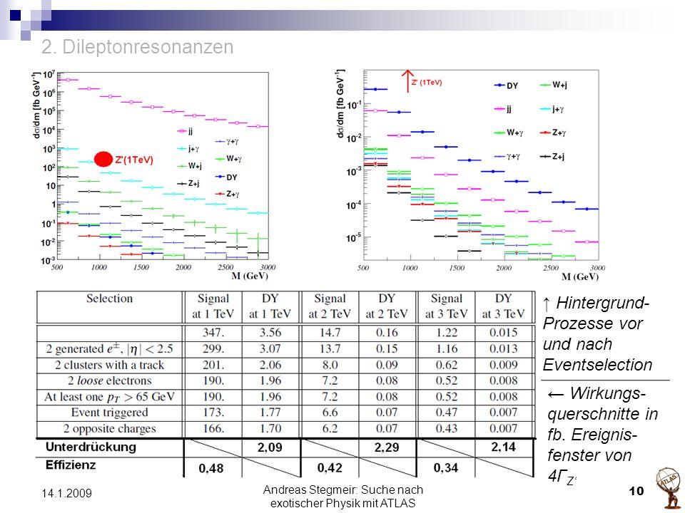 2. Dileptonresonanzen Andreas Stegmeir: Suche nach exotischer Physik mit ATLAS 10 14.1.2009 ← Wirkungs- querschnitte in fb. Ereignis- fenster von 4Γ Z