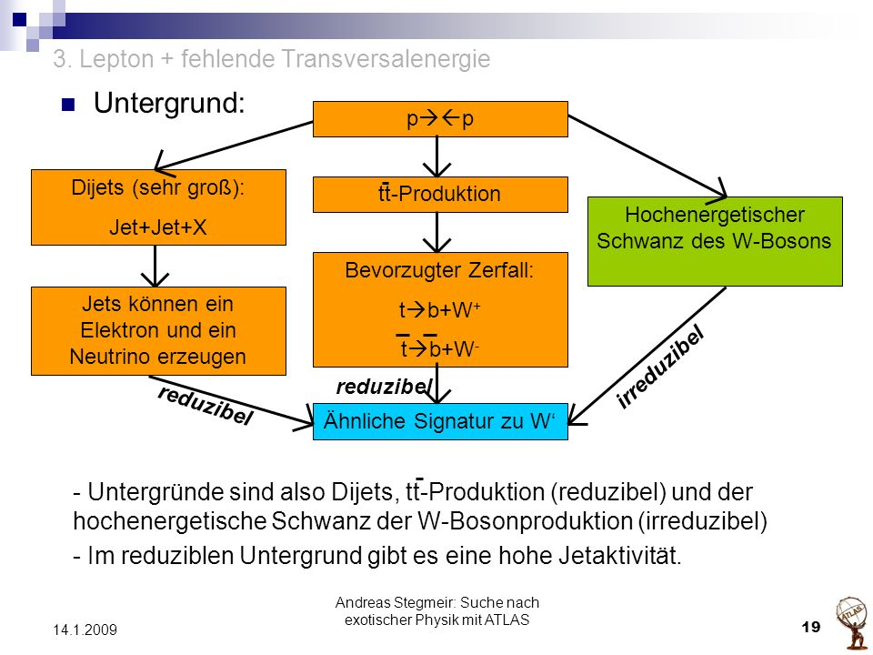 3. Lepton + fehlende Transversalenergie Untergrund: - Untergründe sind also Dijets, tt-Produktion (reduzibel) und der hochenergetische Schwanz der W-B